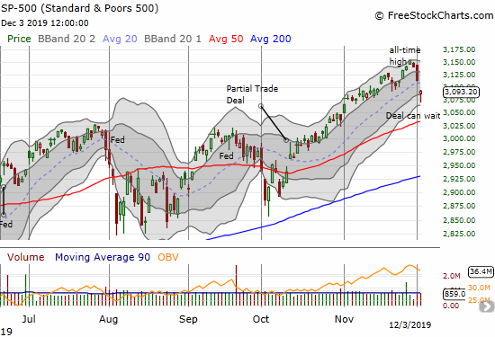 The S&P 500 (SPY) lost 0.7% after forming a hammer-like candlestick.