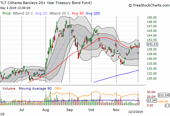 The iShares Barclays 20+ Year Treasury Bond Fund (TLT) surged 2.1% to recover the previous day's loss and then some.