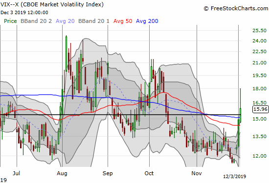 The volatility index (VIX) surged past the 15.35 pivot but faders greatly reduced the day's gain to 7.0%.