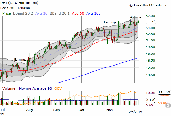 D.R. Horton (DHI) gained 0.8% for a fresh (marginal) all-time high.