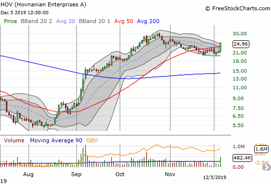 Hovnanian Enterprises (HOV) surged through its 50DMA to close at a 1-month high and 16.4% gain.
