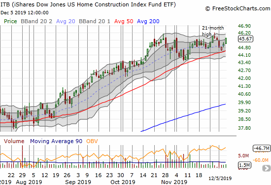 iShares US Home Construction Index Fund ETF (ITB) gained 1.2% and further confirmed another successful test of 50DMA support.