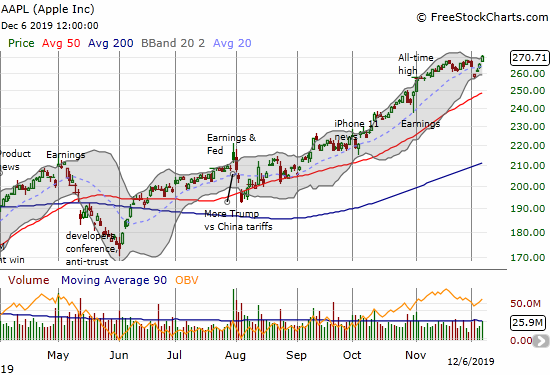 Apple (AAPL) printed a fresh all-time high after a gap down took the stock to the bottom of its lower Bollinger Band (BB).