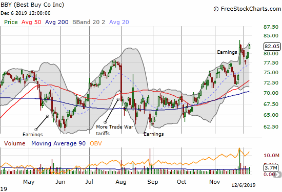 Best Buy (BBY) closed the week at a post-earnings high after at one point a complete reversal of its post-open, post-earnings gains.