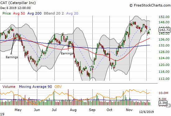 Caterpillar (CAT) closed the week with a gap fill from Tuesday's selling.