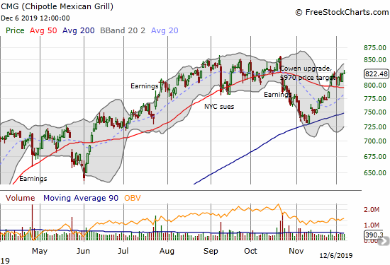 Chipotle Mexican Grill (CMG) marginally confirmed its 50DMA breakout and is on the edge of a major resumption of its upward momentum.