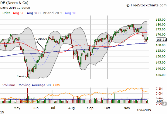 Deere & Co. (DE) found mild success with a test of 200DMA support.
