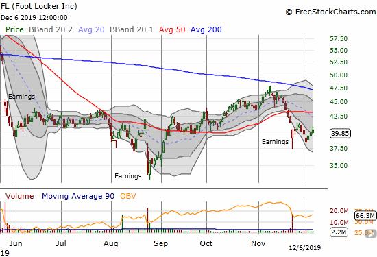 Foot Locker (FL) is trying to rebound from a post-earnings gap down that confirmed a 50DMA breakdown.