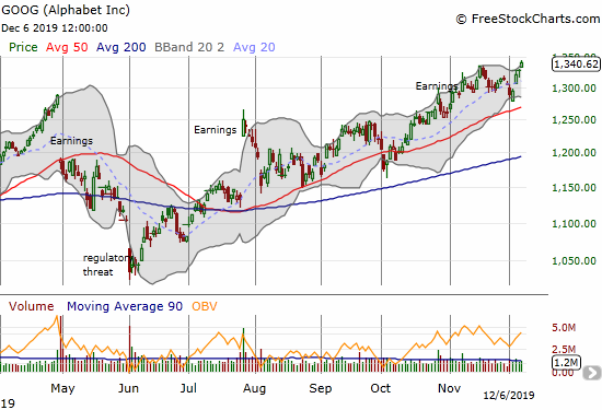Alphabet (GOOG) broke out to a new all-time high.