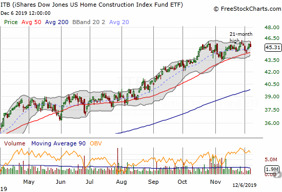 The iShares US Home Construction Index Fund ETF (ITB) closed the week on a weak note with another failed breakout.