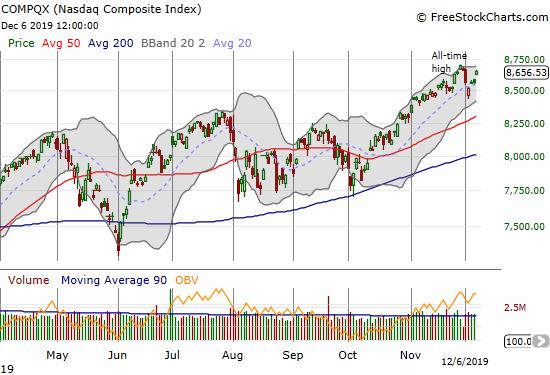 The NASDAQ (COMPQX) finished the week reversing all its losses from Monday and Tuesday.