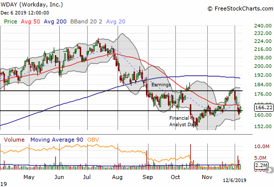 Workday (WDAY) is attempting a quick bottom from post-earnings selling.