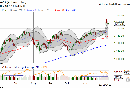 Autozone (AZO) is holding on to its post-earnings gap open as support.