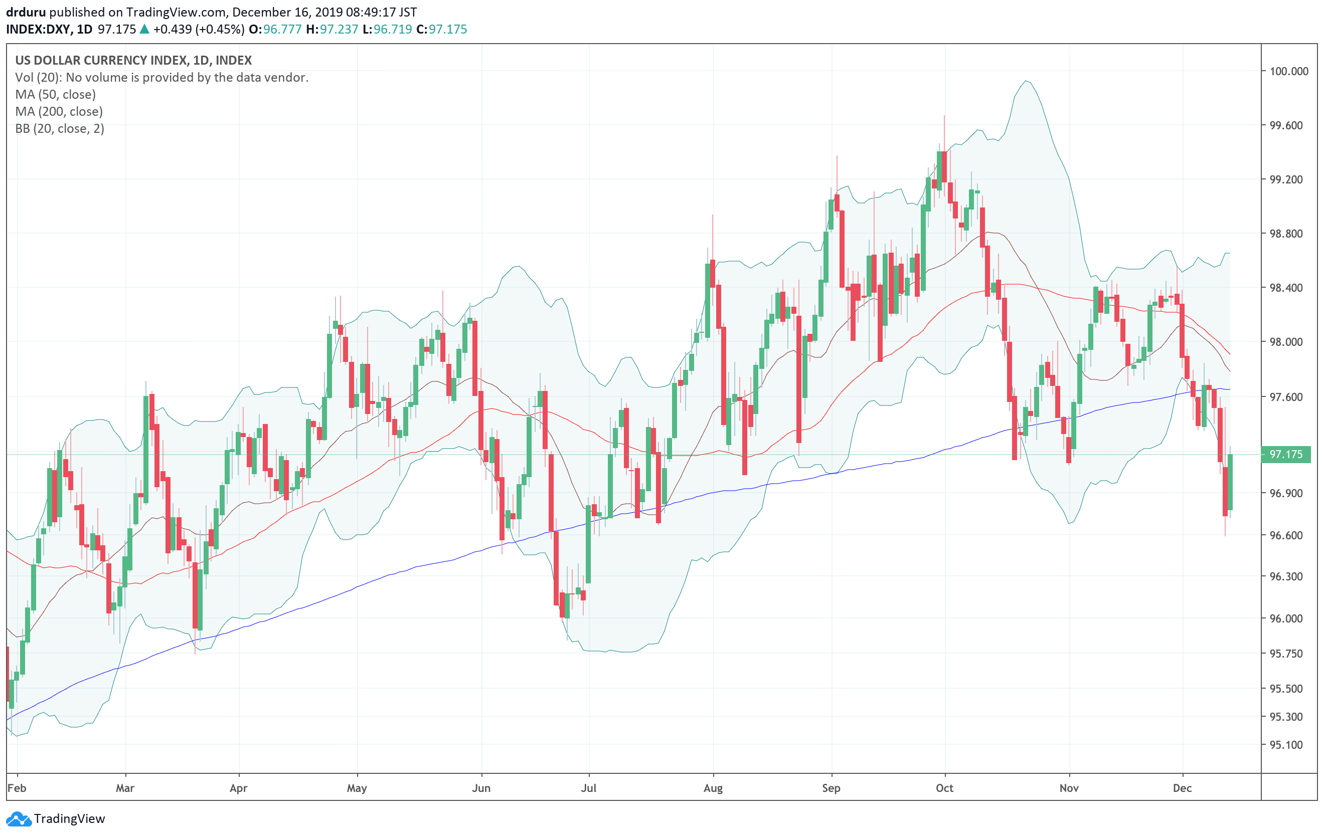 The U.S. dollar index (DXY) confirmed another 200DMA breakdown.