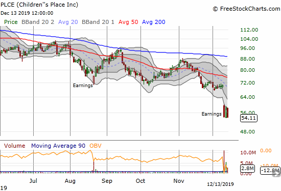 Children's Place (PLCE) collapsed to a 4-year low after a poorly received earnings report.