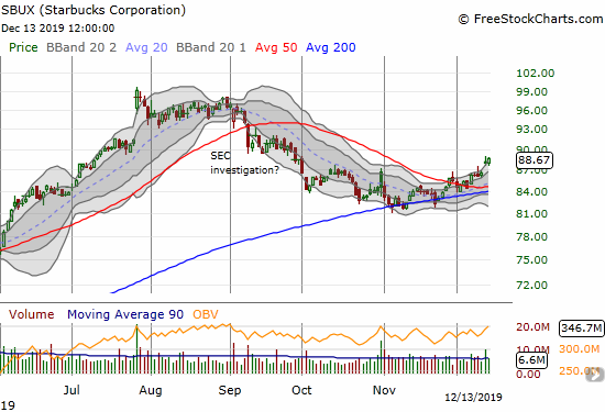 Starbucks (SBUX) is following through on a successful test of 200DMA support and a 50DMA breakout.