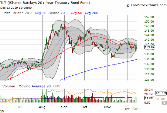 The iShares Barclays 20+ Year Treasury Bond Fund (TLT) is pivoting wildly around its declining 50DMA.