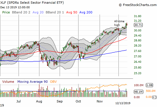 The SPDRS Select Sector Financial ETF (XLF) surged to an all-time high.
