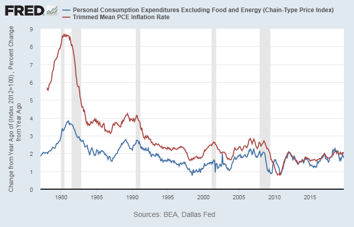 The Personal Consumption Expenditures vs Trimmed Mean PCE Inflation Rate both confirm that lack of persistent inflationary pressures since at least the Financial Crisis