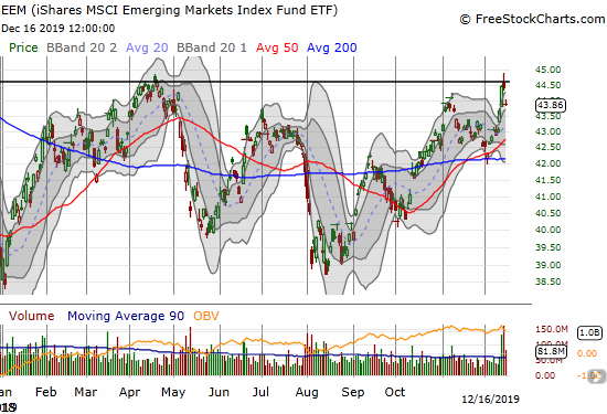 The iShares MSCI Emerging Markets Index Fund ETF (EEM) created an ominous double top after a sell the news fade from a US-China Trade Deal.