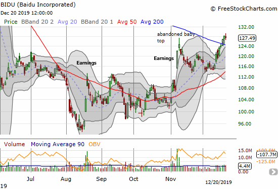 Baidu (BIDU) confirmed a 200DMA breakout and closed at a 7-month high.