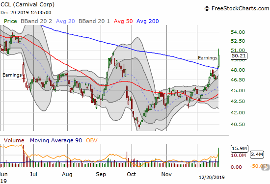 Carnival Corp (CCL) gained 7.6% on a post-earnings 200DMA breakout
