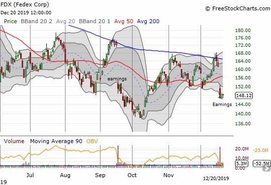 Federal Express (FDX) failed once again at 200DMA resistance with a post-earnings breakdown.