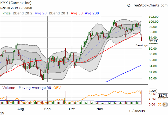 Carmax (KMX) lost 6.2% and gapped down below its 50DMA.