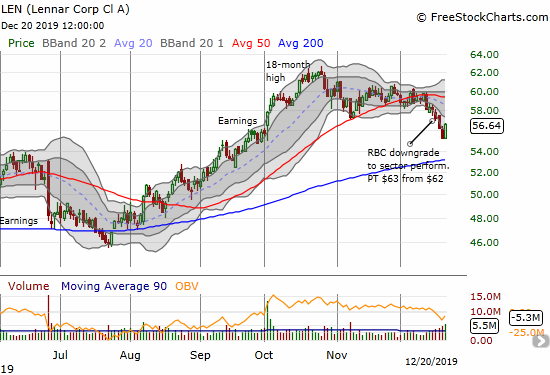 Lennar (LEN) hit a near 3-month low but closed the week with a 2.5% rebound from September's breakout point.