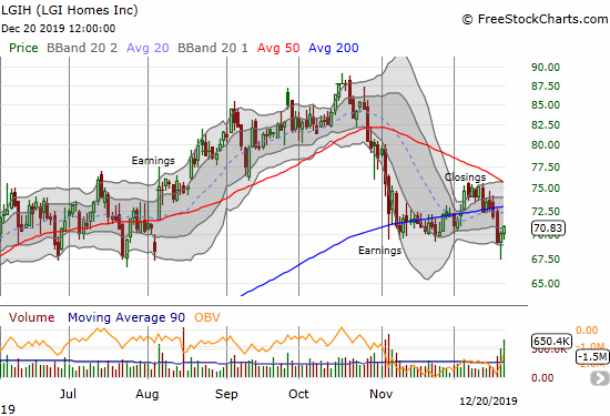 LGI Homes (LGIH) rebounded from a breakdown to a 4+ month low.