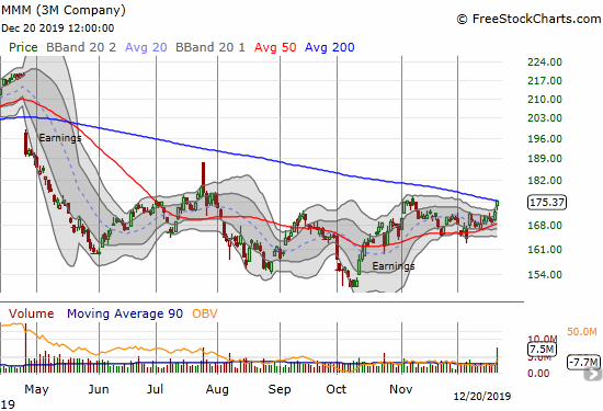 The 3M Company (MMM) gained 1.8% to close right at its 200DMA.