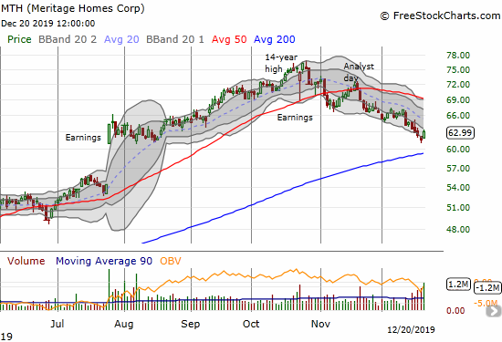 Meritage Home (MTH) is on a 2-month downtrend. MTH rebounded 2.1% off August's post-earnings consolidation.