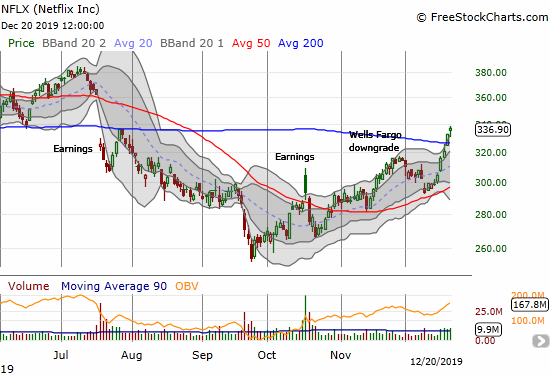 Netflix (NFLX) confirmed a 200DMA breakout and closed at a 5-month high.