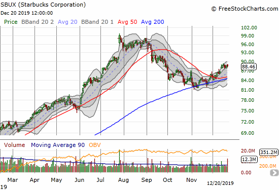 Starbucks (SBUX) topped out at $99.11 and is still in recovery mode with a bullish breakout from 50DMA resistance after bouncing off 200DMA support.