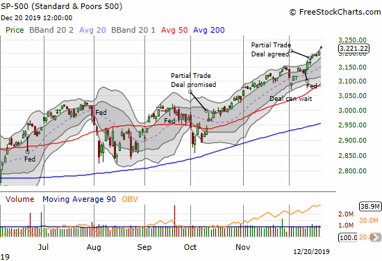 The S&P 500 (SPY) gained 0.5% to set another all-time high. The index has closed at or above its upper Bollinger Band 6 of the last 7 days.