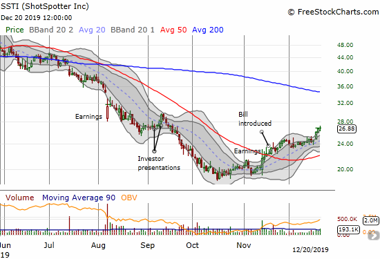 ShotSpotter (SSTI) has confirmed a 50DMA breakout after an extended decline. The has nearly reversed all its decline after the September investor presentations.