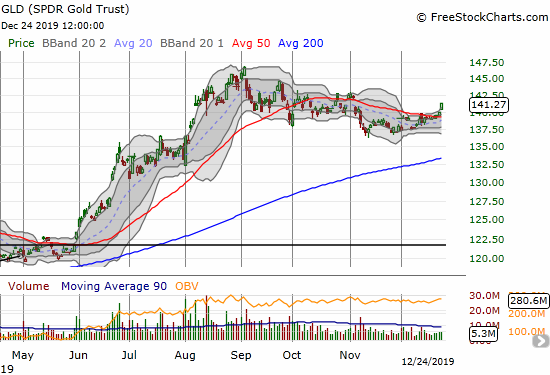 The SPDR Gold Trust (GLD) confirmed a 50DMA breakout with a 0.9% gain on Christmas Eve