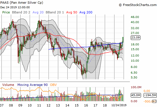 Pan American Silver Corp (PAAS) closed Christmas Eve at a 6 1/2 year high.