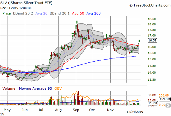 The iShares Silver Trust ETF (SLV) confirmed a 50DMA breakout with a 1.8% gain on Christmas Eve.