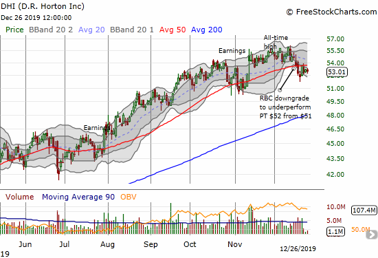 D.R. Horton (DHI) finished a full reversal of its post-earnings gain with a 50DMA breakdown.