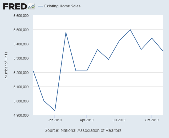 Existing home sales look like they have topped out for the year.