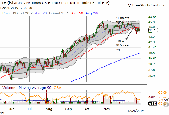 The iShares US Home Construction Index Fund ETF (ITB) is still struggling with a 50DMA breakdown that the index suffered the day after at 20.5-year high in the HMI.