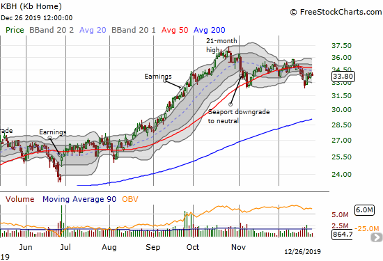 KB Home (KBH) successfully tested its low from November but 50DMA resistance still looms overhead.