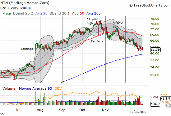 Meritage Homes (MTH) is testing lows last seen in the three weeks after July earnings.