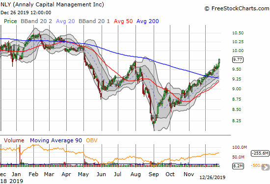 Annaly Capital Management (NLY) broke out above its 200DMA and closed at a 7-month high.