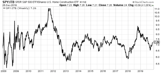 The S&P 500 (SPY) versus the iShares US Home Construction Index Fund ETF (ITB) ratio is in the middle of a range mostly in place since 2012.
