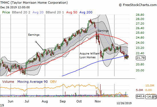 Taylor Morrison Home Corporation (TMHC) is struggling with a 200DMA breakdown.