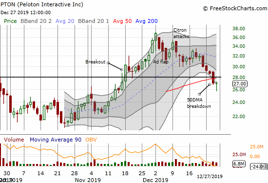 Peloton (PTON) printed a bottoming hammer after breaking through its 50DMA support.