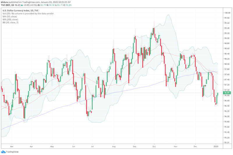 The U.S. dollar index (DXY) suffered a 200DMA breakdown in early December that was confirmed by a Christmas-time rejection at 200DMA resistance.