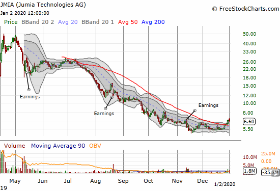Jumia (JMIA) started 2020 with a 1.9%, but the stock is still working on follow-through on a bullish 50DMA breakout.